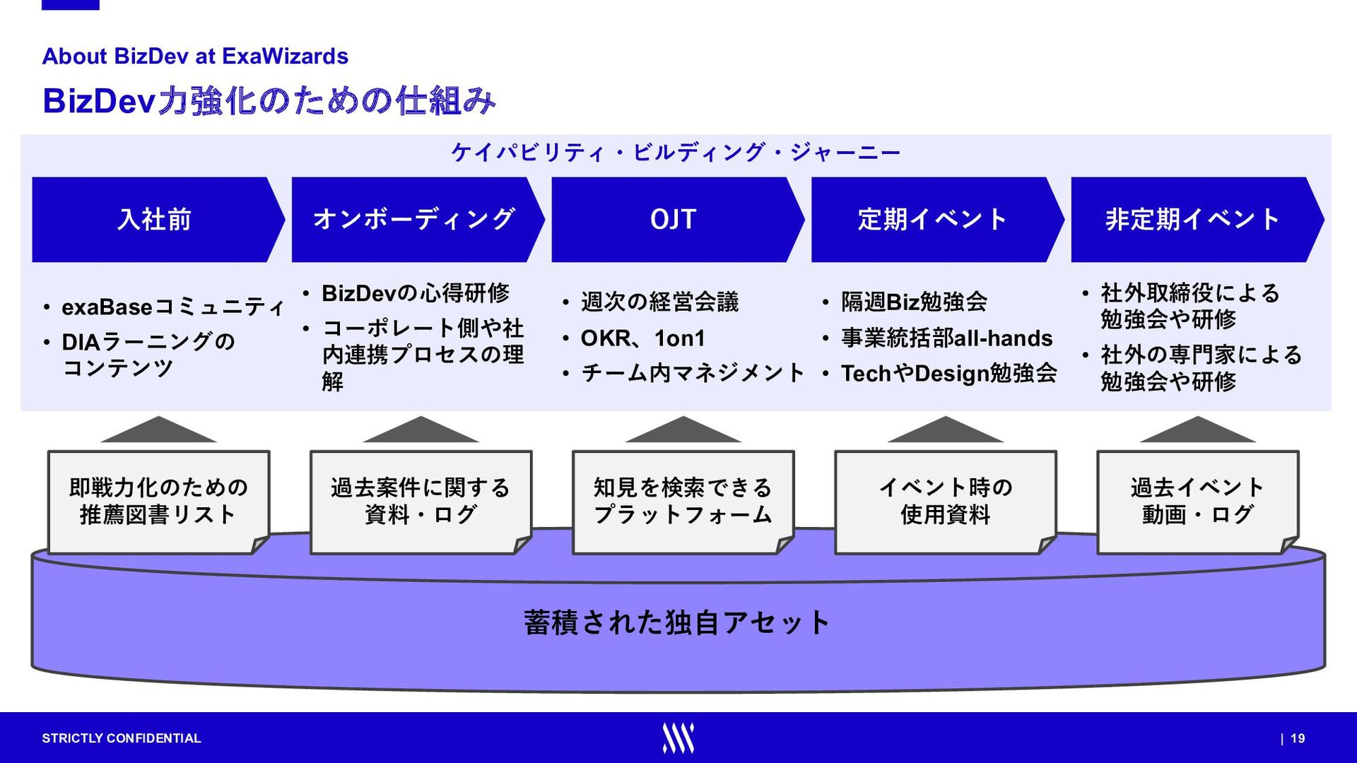 STRICTLY CONFIDENTIAL | 19 ケイパビリティ・ビルディング・ジャーニー...