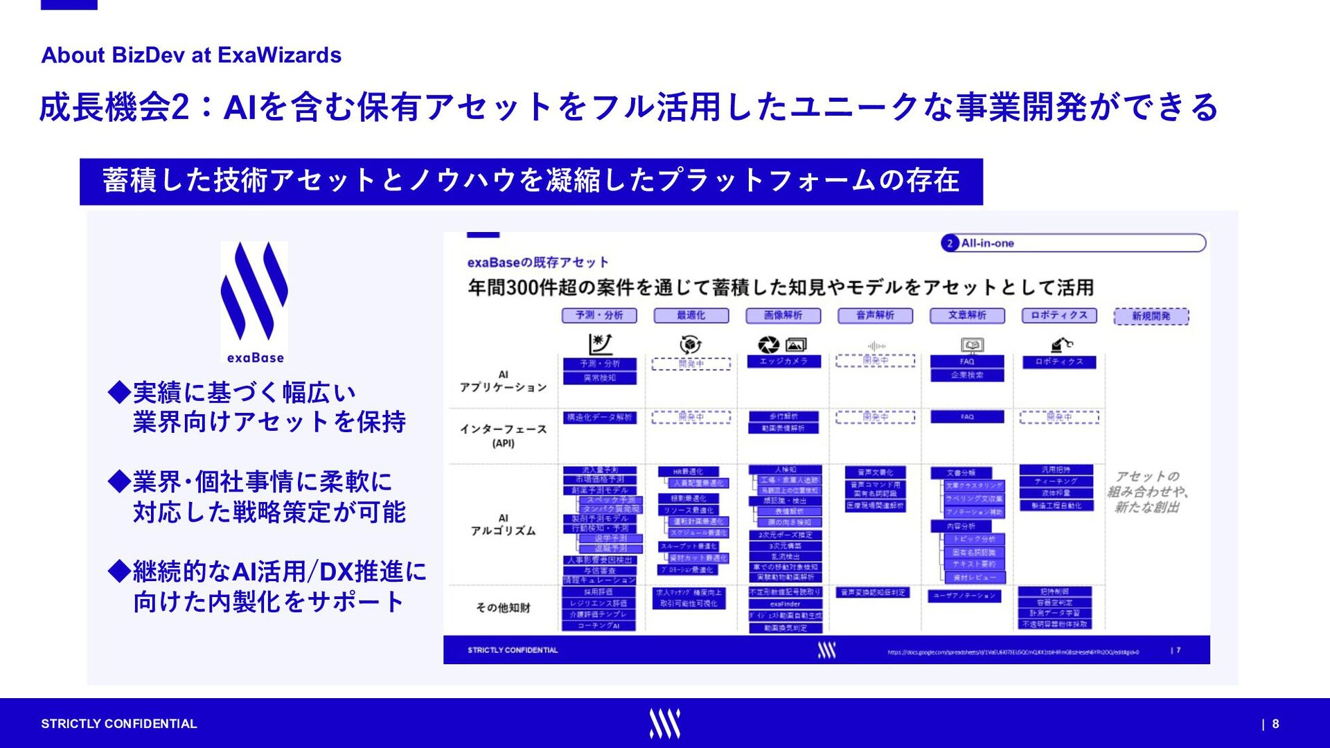 STRICTLY CONFIDENTIAL | 8 成⻑機会2:AIを含む保有アセットをフル活...