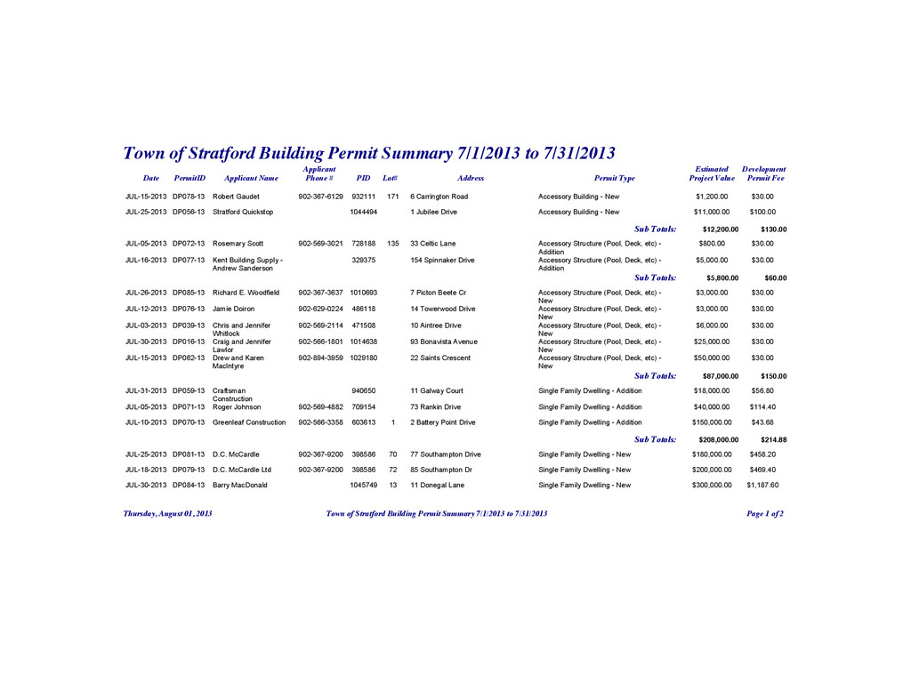 Town of Stratford Building Permit Summary 7/1/2...
