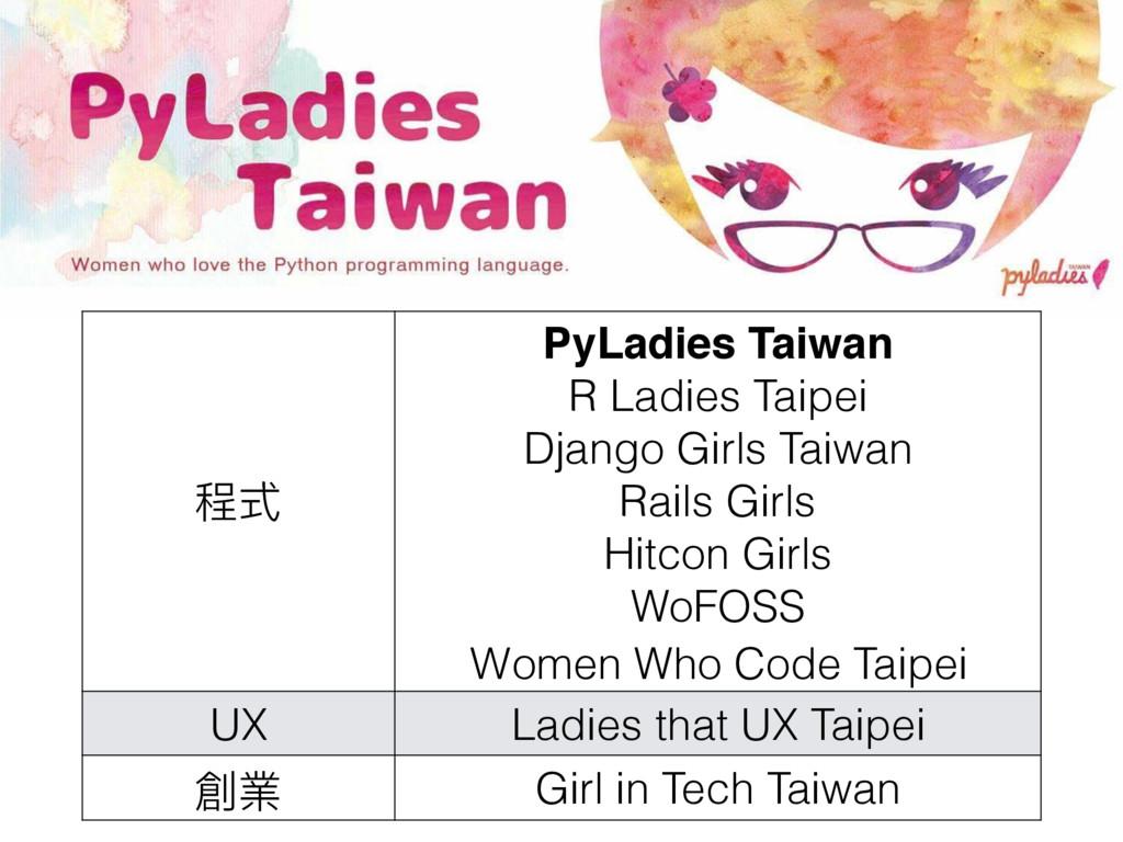 程式 PyLadies Taiwan R Ladies Taipei Django Girls...
