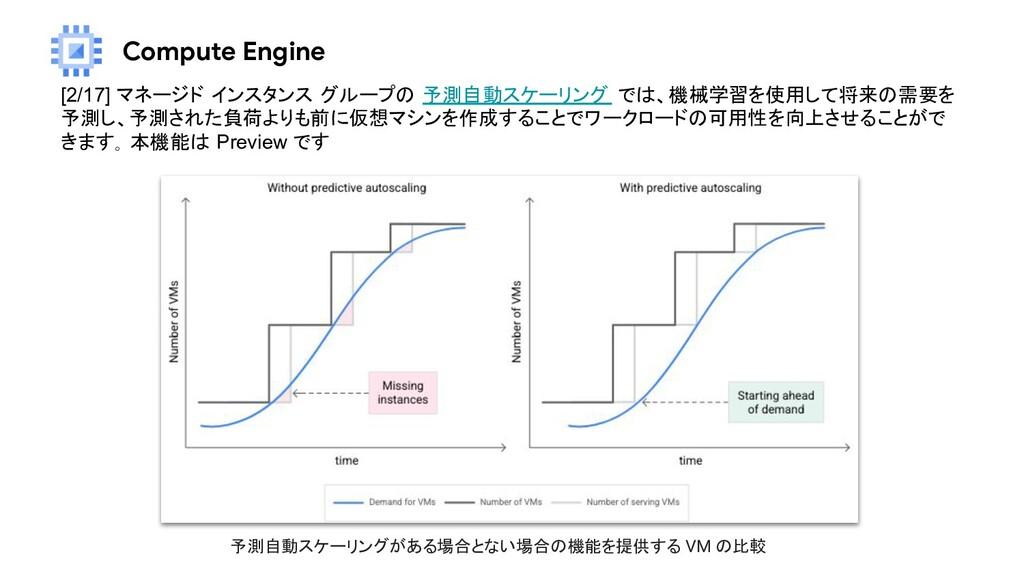 Compute Engine [2/17] マネージド インスタンス グループの 予測自動スケ...