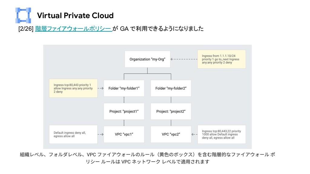 Virtual Private Cloud [2/26] 階層ファイアウォールポリシー が G...