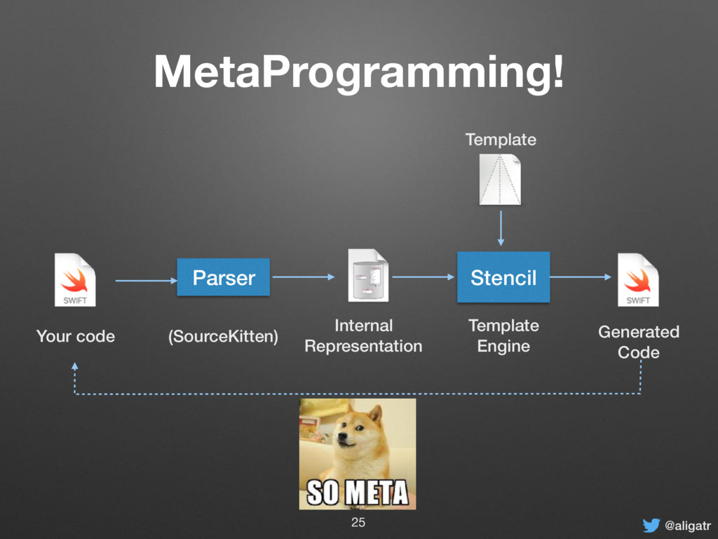 @aligatr MetaProgramming! Parser Internal Repre...