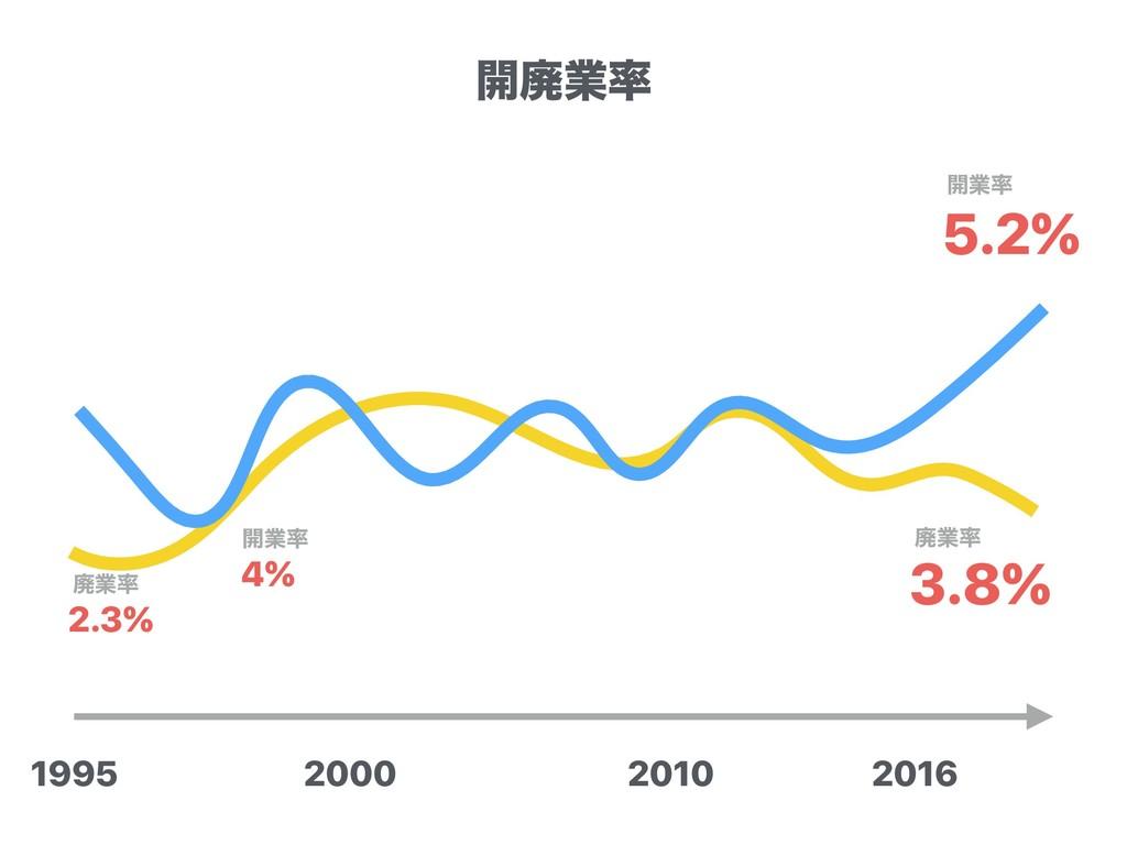 2000 2010 1995 2016 5.2% ։ۀ 4% ։ۀ 3.8% ഇۀ 2....