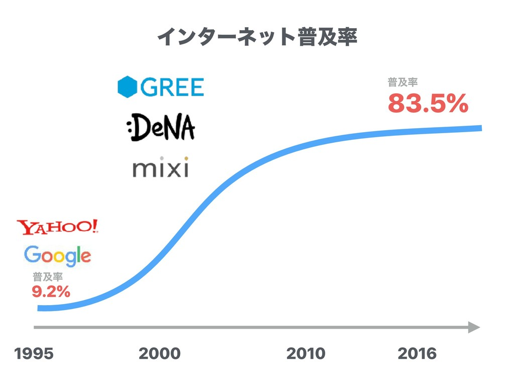 2000 2010 1995 2016 83.5% ීٴ 9.2% ීٴ Πϯλʔωοτී...