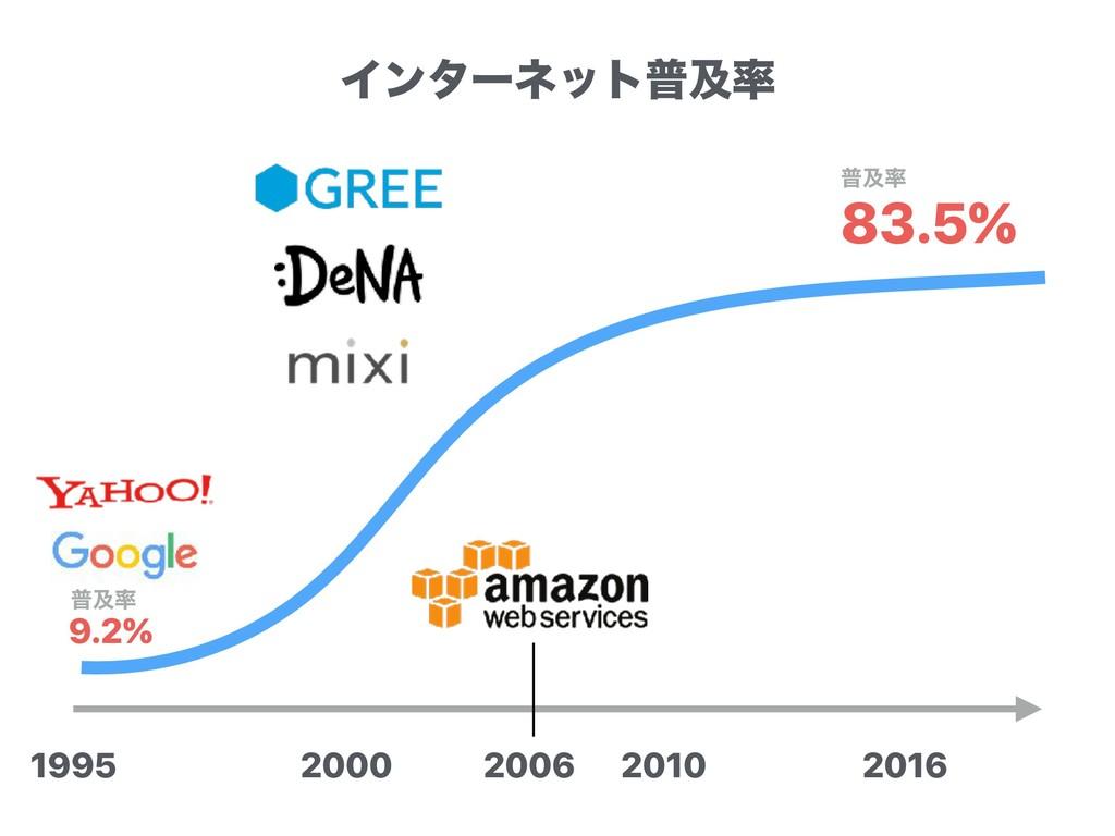 2000 2010 1995 2016 83.5% ීٴ 9.2% ීٴ 2006 Πϯλ...