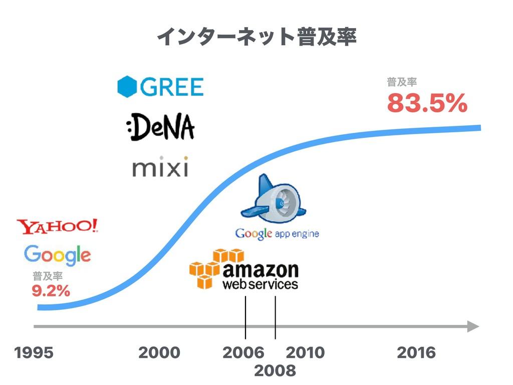 2000 2010 1995 2016 83.5% ීٴ 9.2% ීٴ 2006 200...