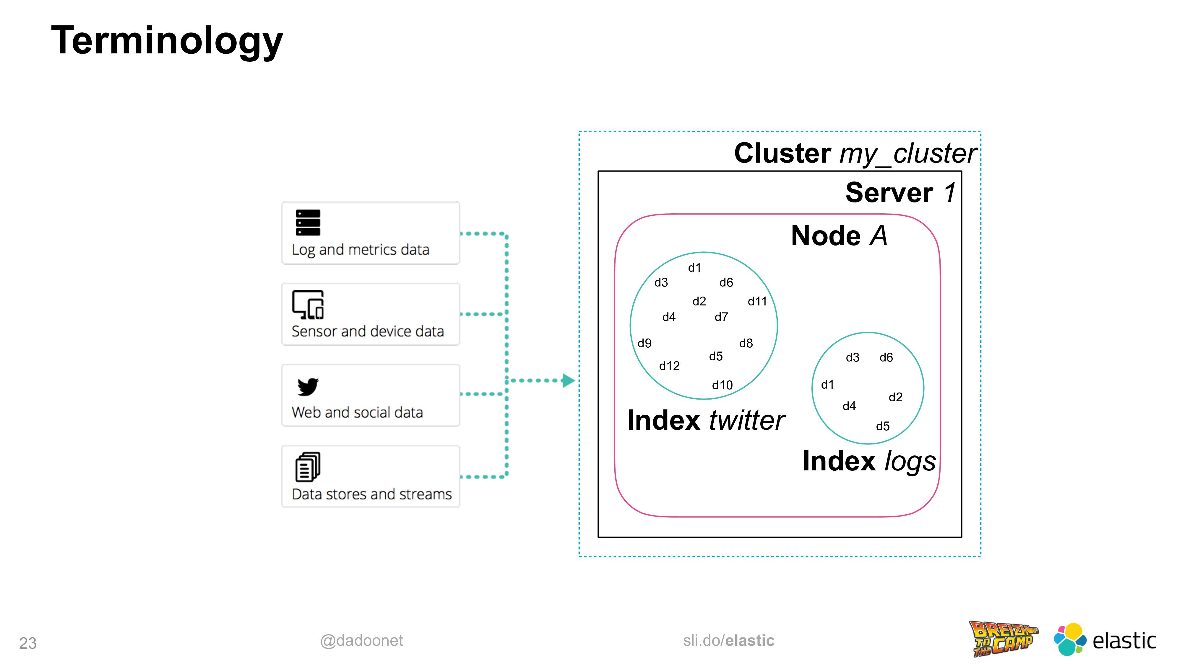 @dadoonet sli.do/elastic 23 Terminology Cluster...