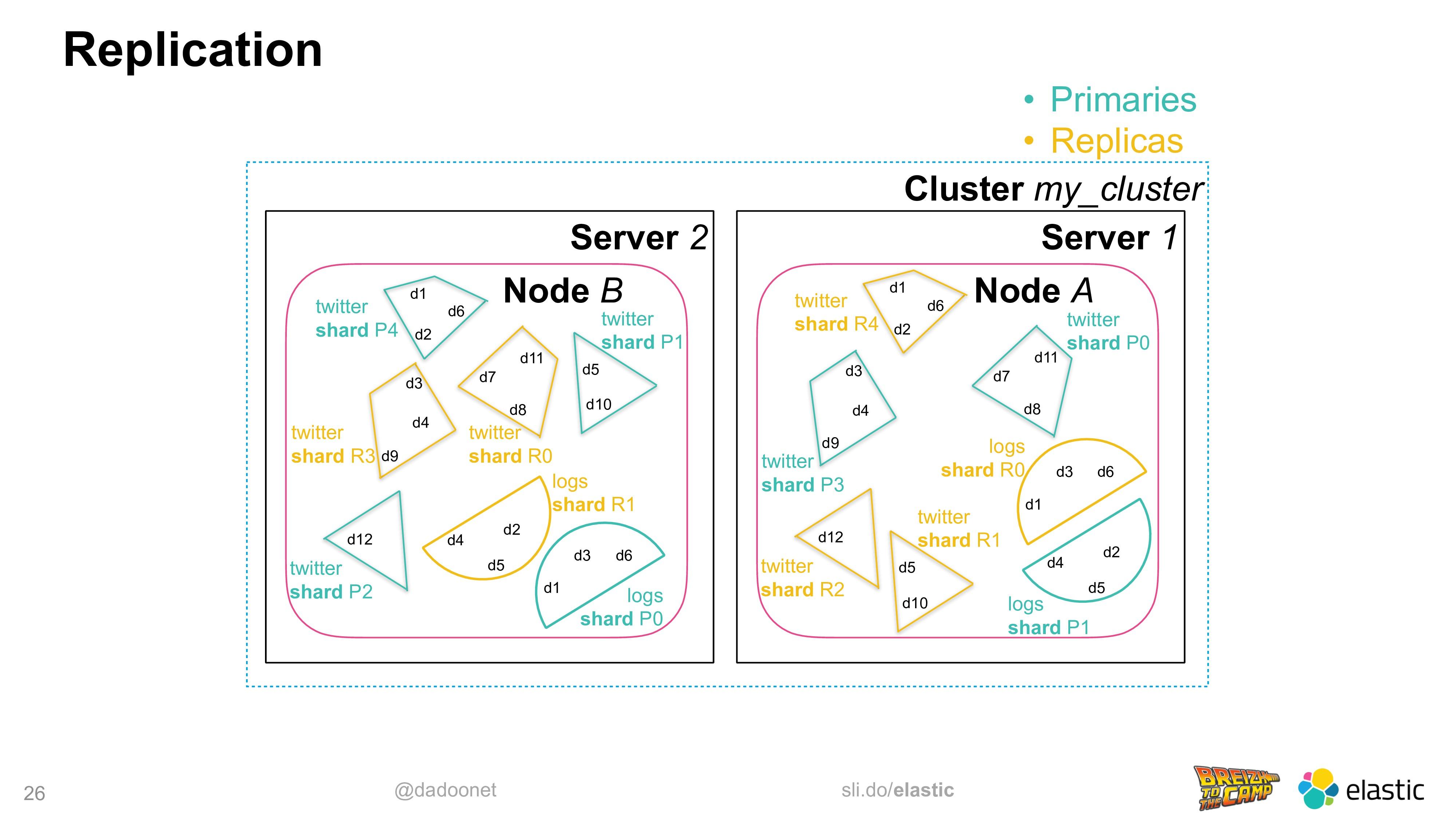 @dadoonet sli.do/elastic 26 Replication Cluster...