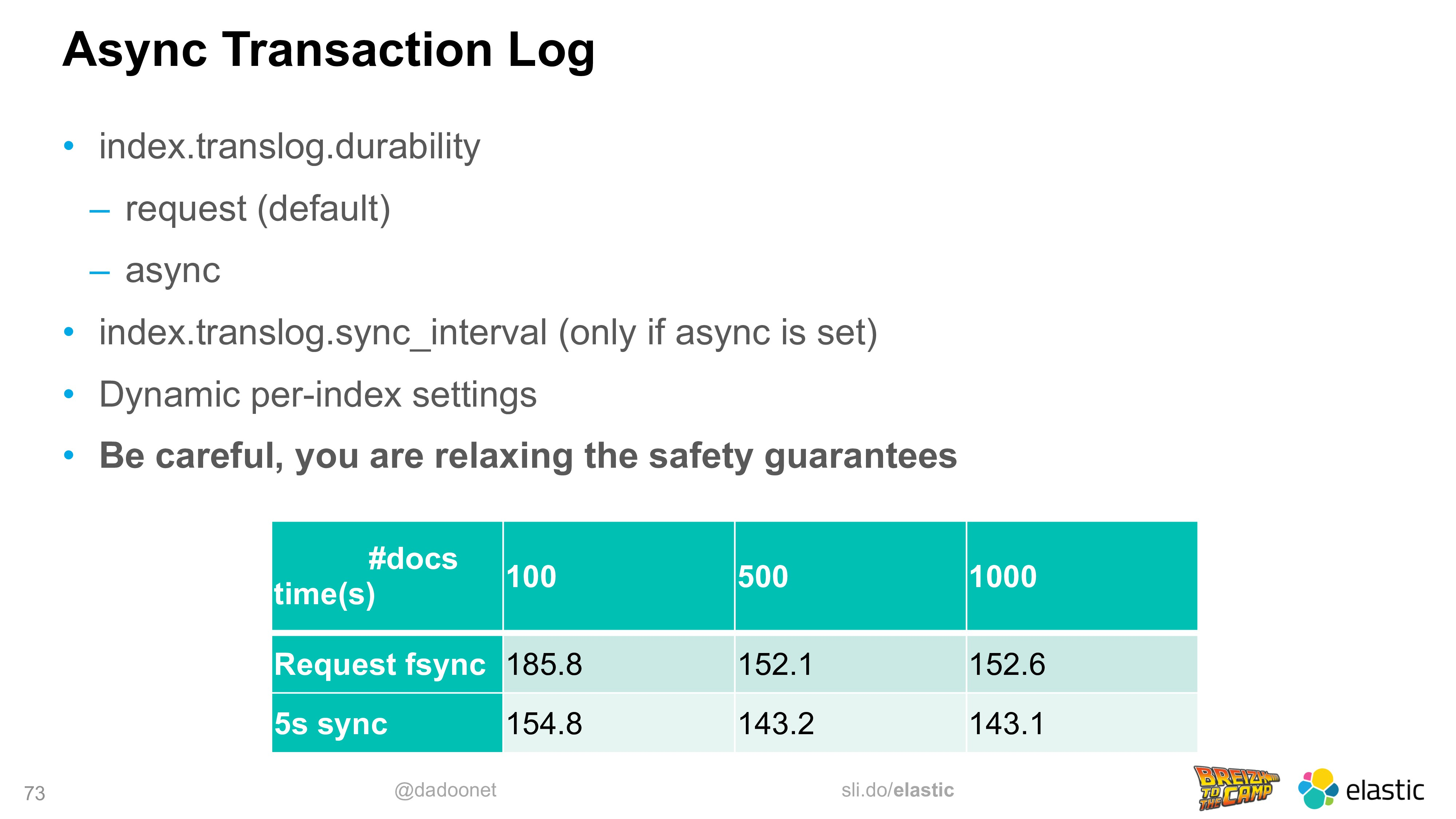@dadoonet sli.do/elastic 73 Async Transaction L...