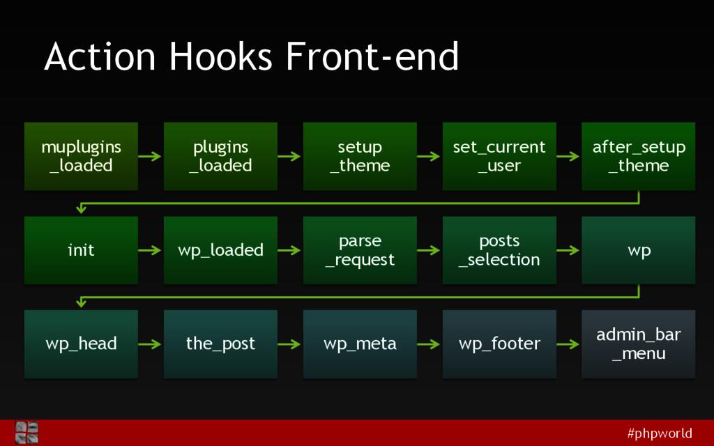 #phpworld Action Hooks Front-end muplugins _loa...