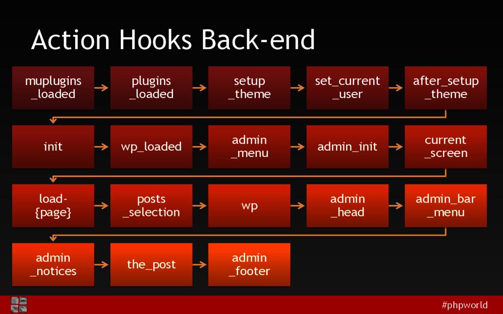 #phpworld Action Hooks Back-end muplugins _load...