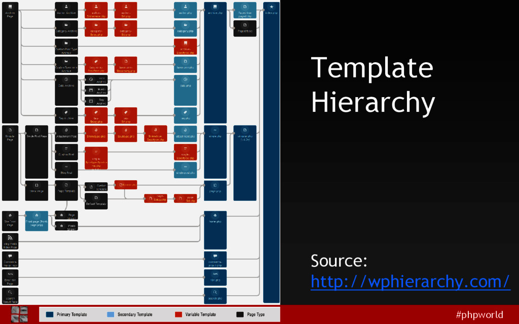 #phpworld Template Hierarchy Source: http://wph...