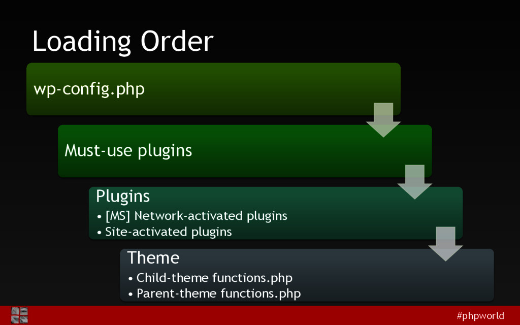 #phpworld Loading Order wp-config.php Must-use ...