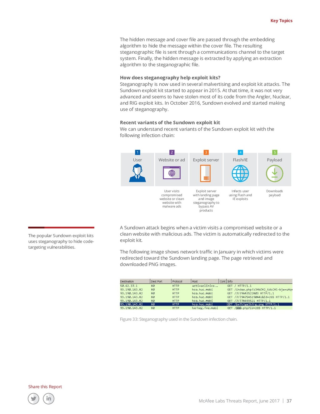 McAfee Labs Threats Report, June 2017 | 37 Shar...