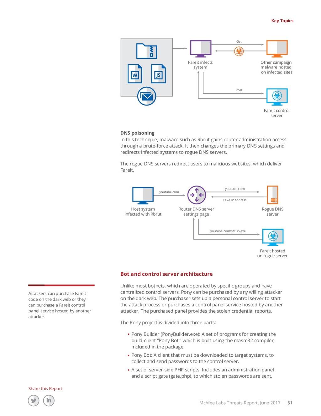 McAfee Labs Threats Report, June 2017 | 51 Shar...