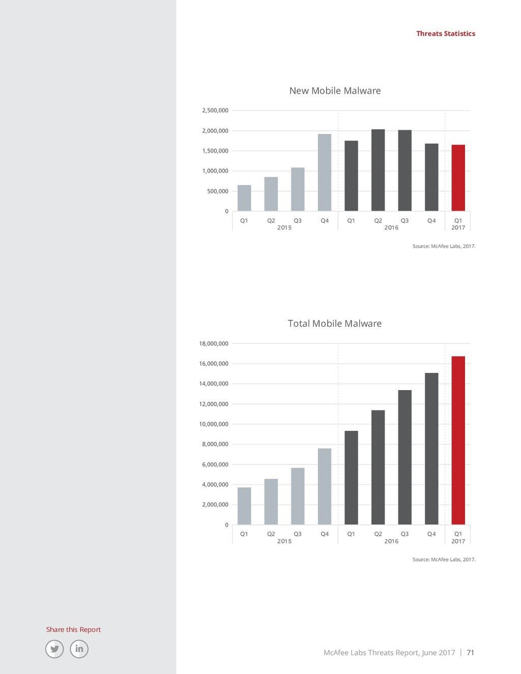 McAfee Labs Threats Report, June 2017 | 71 Shar...