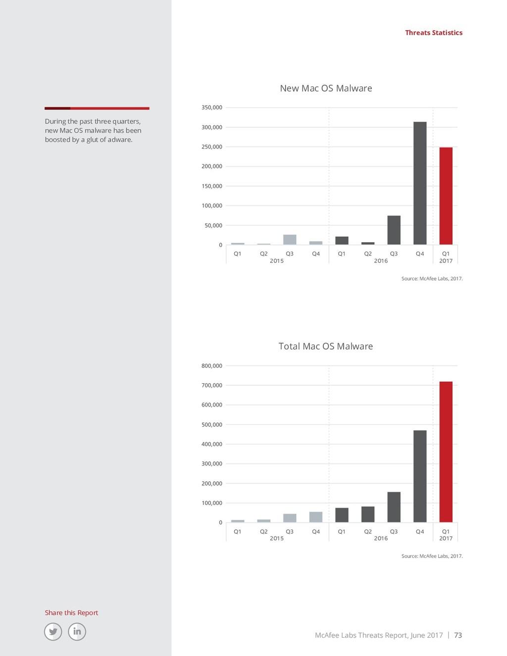McAfee Labs Threats Report, June 2017 | 73 Shar...