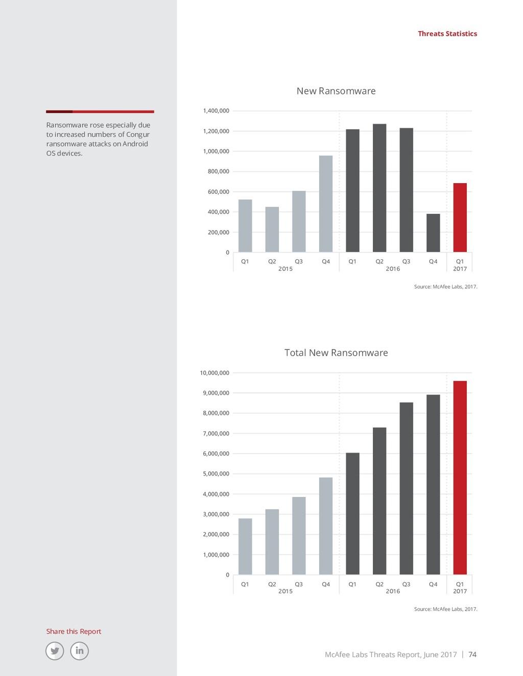 McAfee Labs Threats Report, June 2017 | 74 Shar...