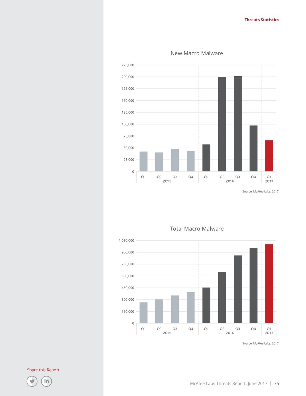 McAfee Labs Threats Report, June 2017 | 76 Shar...