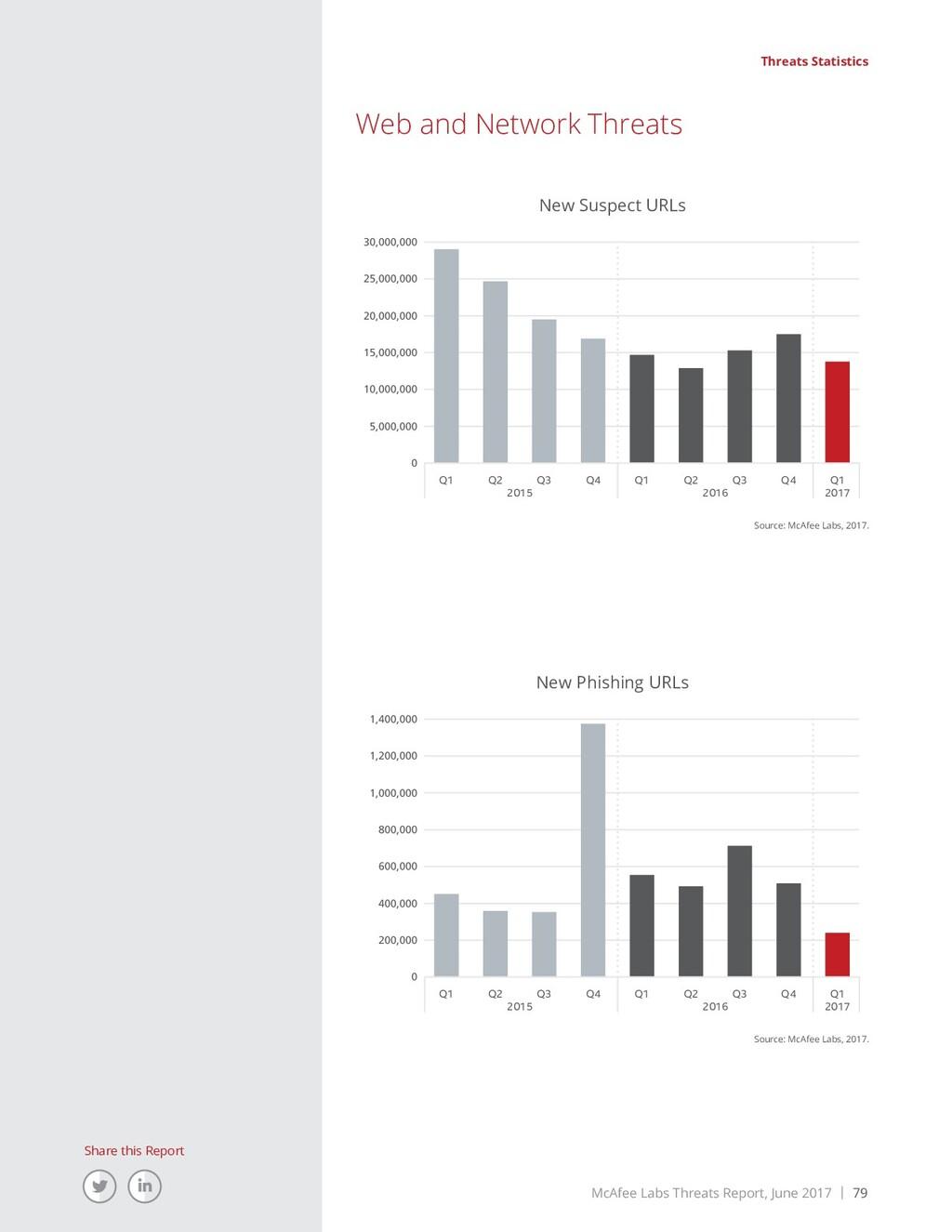 McAfee Labs Threats Report, June 2017 | 79 Shar...