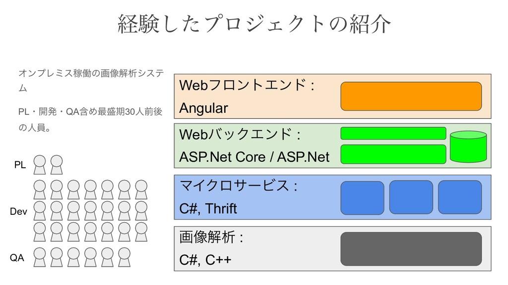 WebόοΫΤϯυ : ASP.Net Core / ASP.Net ܦݧͨ͠ϓϩδΣΫτͷ...