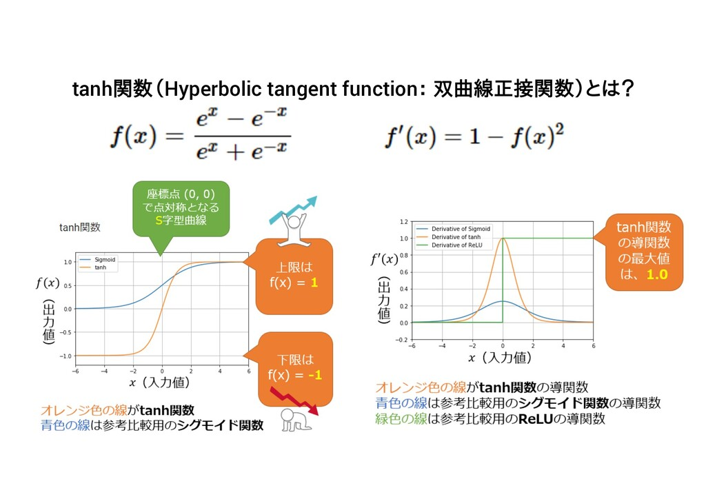 tanh関数(Hyperbolic tangent function: 双曲線正接関数)とは?