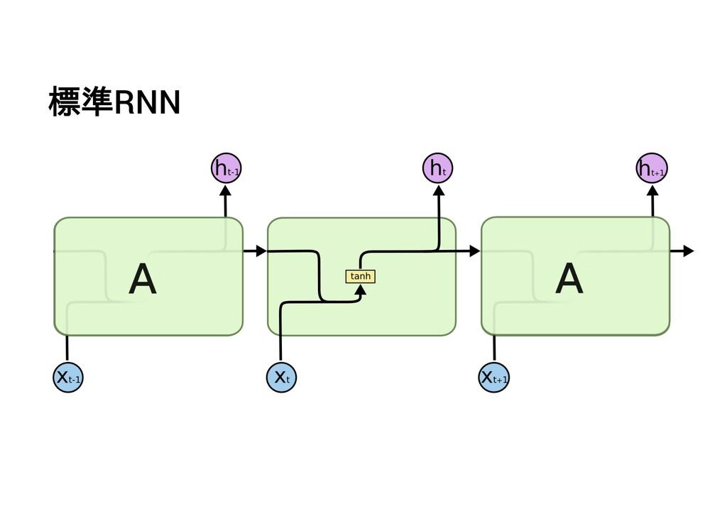 標準RNN