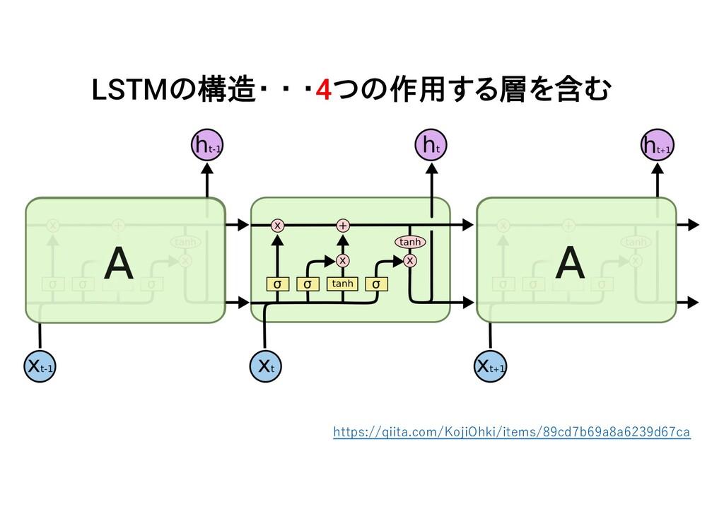 LSTMの構造・ ・ ・4つの作用する層を含む https://qiita.com/KojiO...