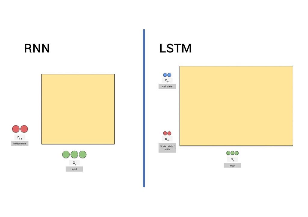 RNN LSTM