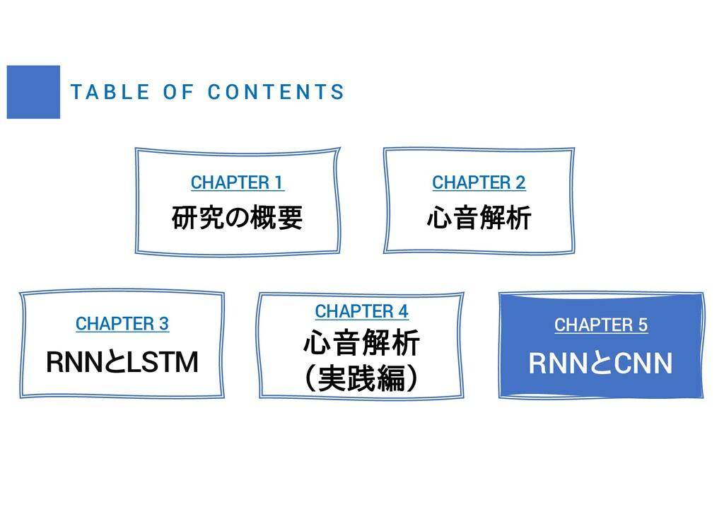 T A B L E O F C O N T E N T S CHAPTER 2 心音解析 CH...