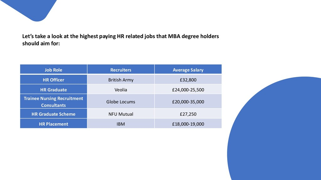 Let's take a look at the highest paying HR rela...