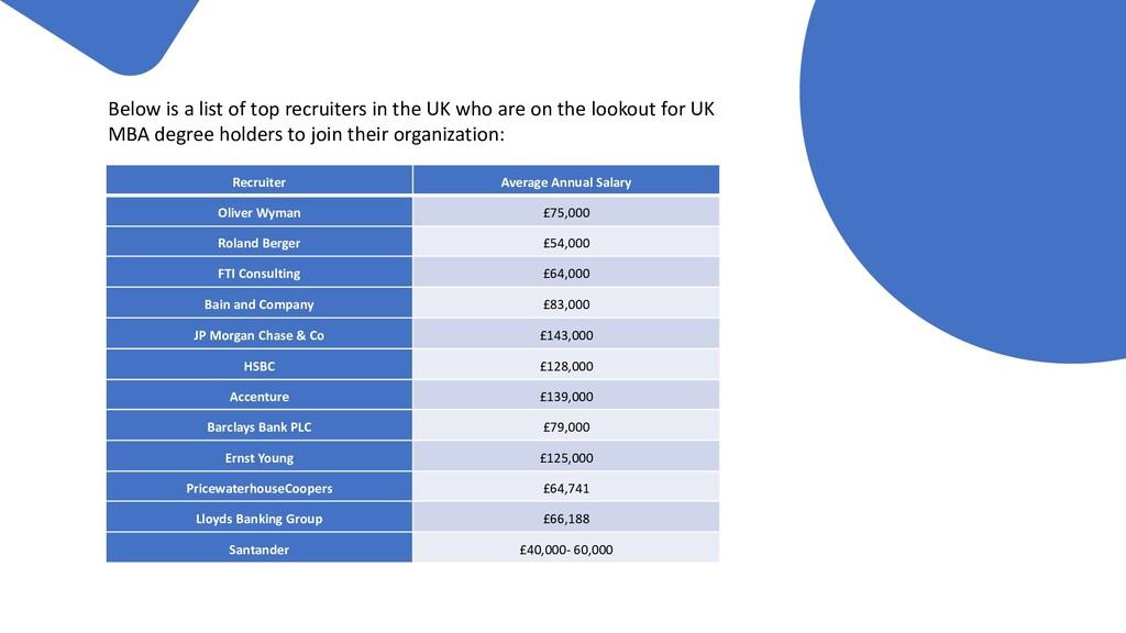 Recruiter Average Annual Salary Oliver Wyman £7...