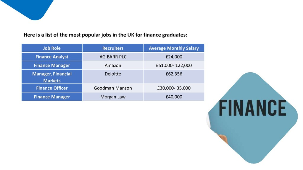 Job Role Recruiters Average Monthly Salary Fina...