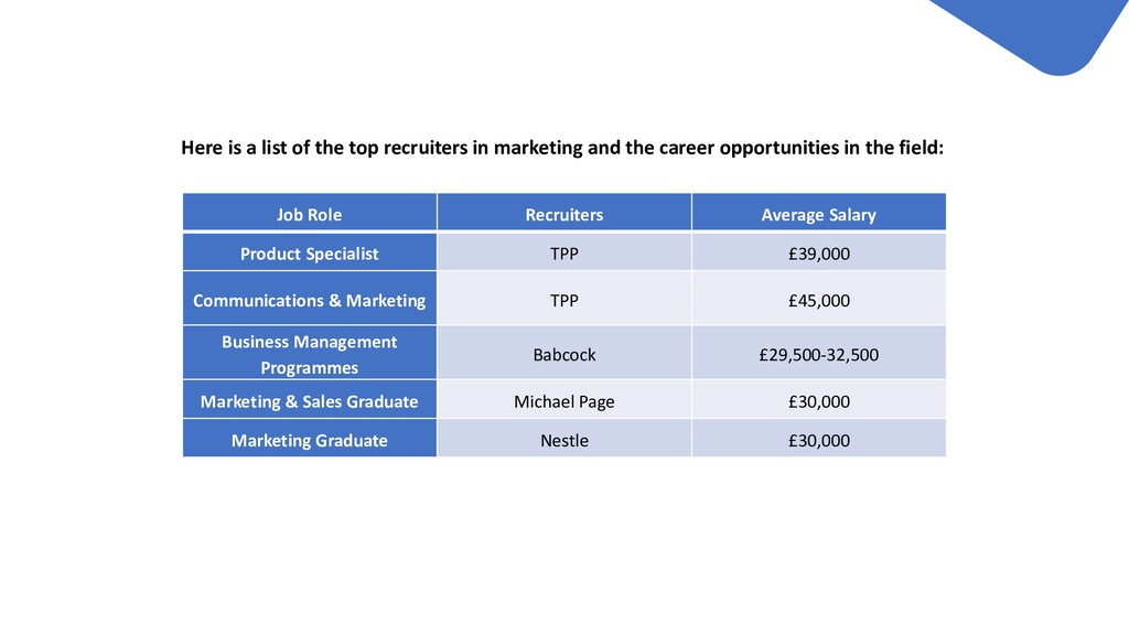 Here is a list of the top recruiters in marketi...