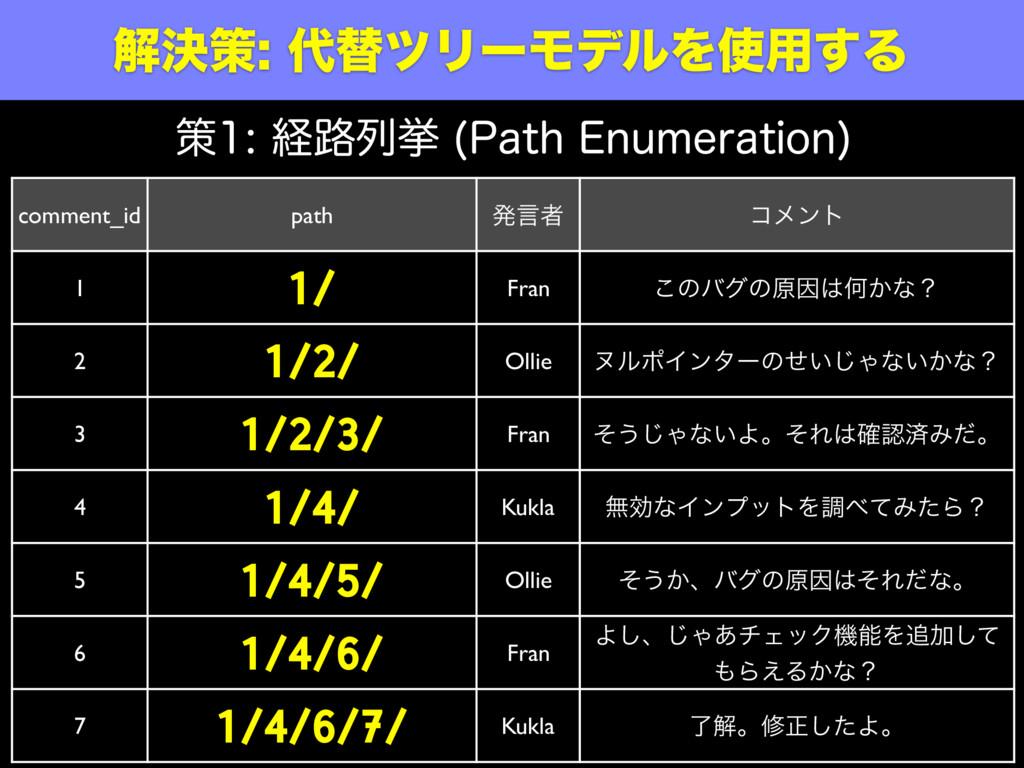 ղܾࡦସπϦʔϞσϧΛ༻͢Δ comment_id path ൃݴऀ ίϝϯτ 1 1...