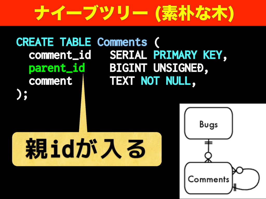 CREATE TABLE Comments ( comment_id SERIAL PRIMA...
