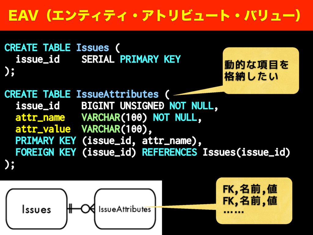 CREATE TABLE Issues ( issue_id SERIAL PRIMARY K...