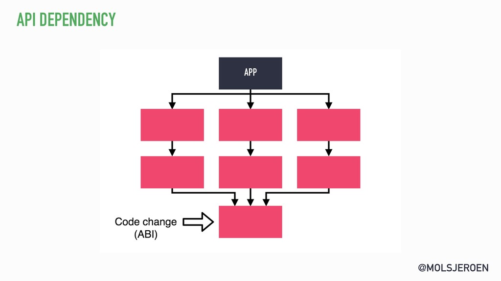 @MOLSJEROEN API DEPENDENCY APP