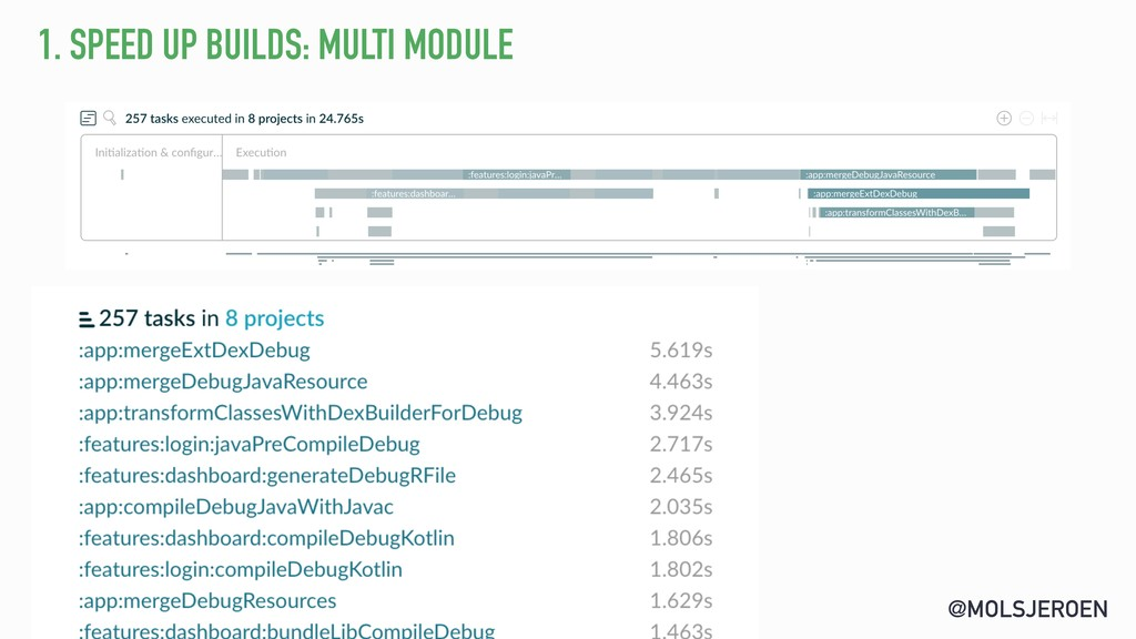 @MOLSJEROEN 1. SPEED UP BUILDS: MULTI MODULE
