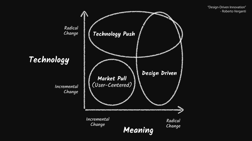 Meaning Technology Radical Change Incremental C...