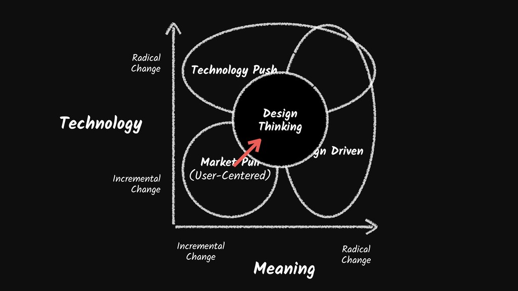 Meaning Technology Market Pull (User-Centered) ...