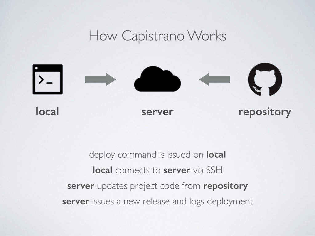 How Capistrano Works local server repository lo...