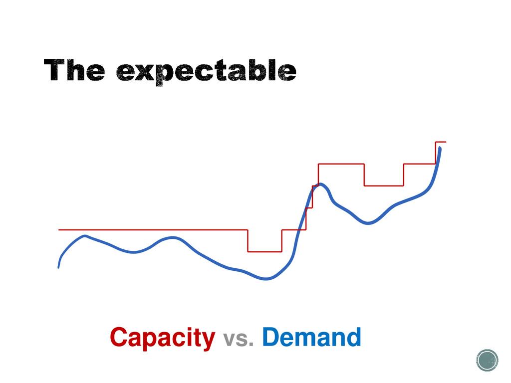 Capacity vs. Demand
