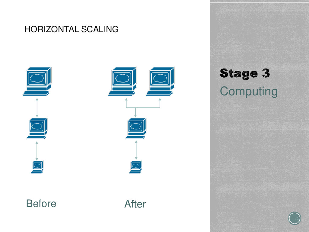 HORIZONTAL SCALING Computing Before After