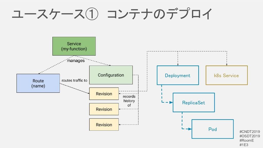 ユースケース① コンテナのデプロイ Deployment k8s Service Rep...