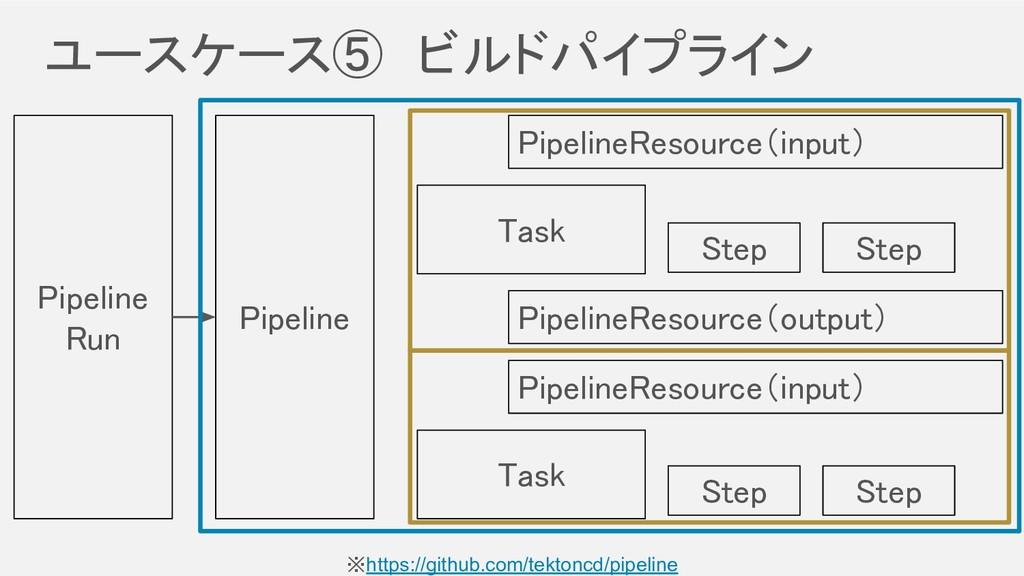 ユースケース⑤ ビルドパイプライン Pipeline Task Task Pipeli...