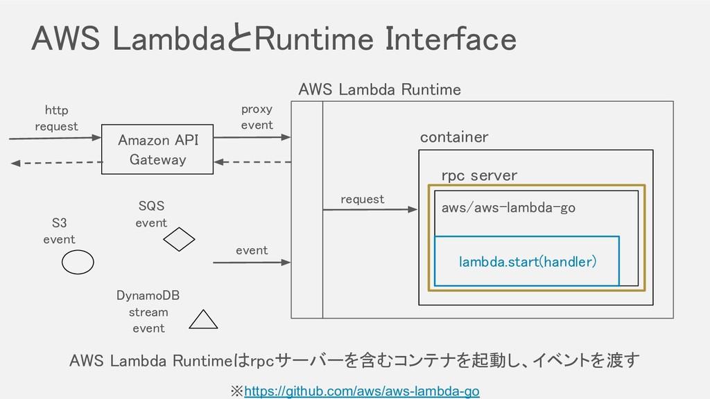aws/aws-lambda-go AWS LambdaとRuntime Interface...