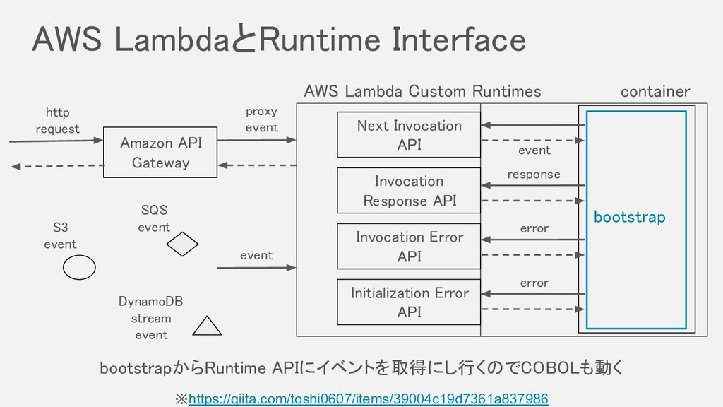AWS LambdaとRuntime Interface