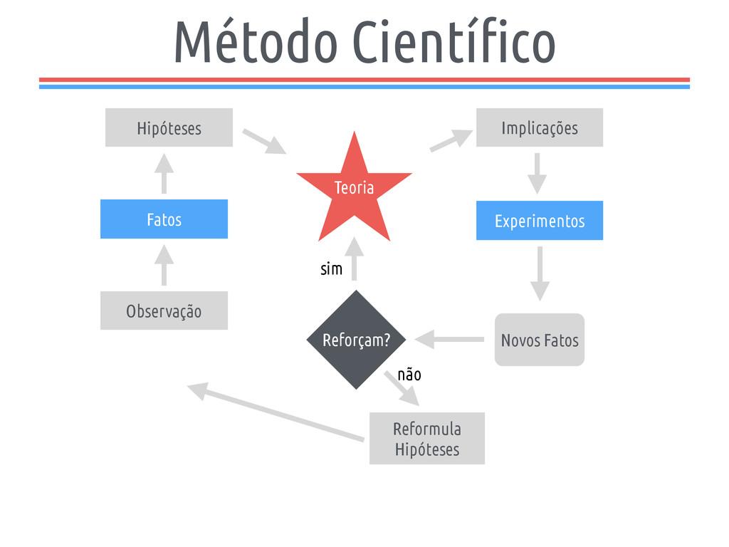 Método Científico Teoria Observação Fatos Hipót...